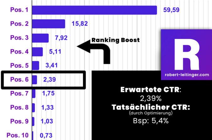 Infografik: Bessere Rankings durch gesteigerte Klickrate