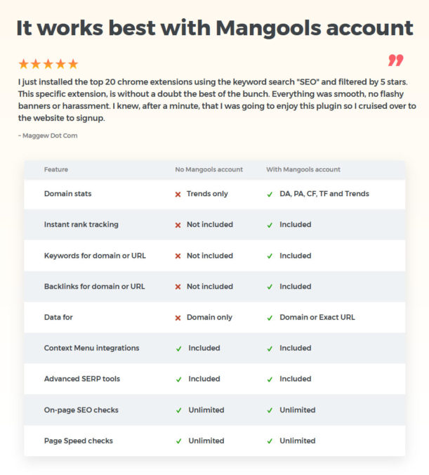Mangools Browser-Erweiterung: Features